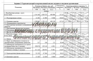 АФО ВЗФЭИ горизонтальный и вертикальный анализ активов и пассивов организации