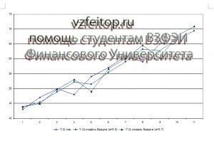 ЭММ ВЗФЭИ график из решения задачи модель Брауна