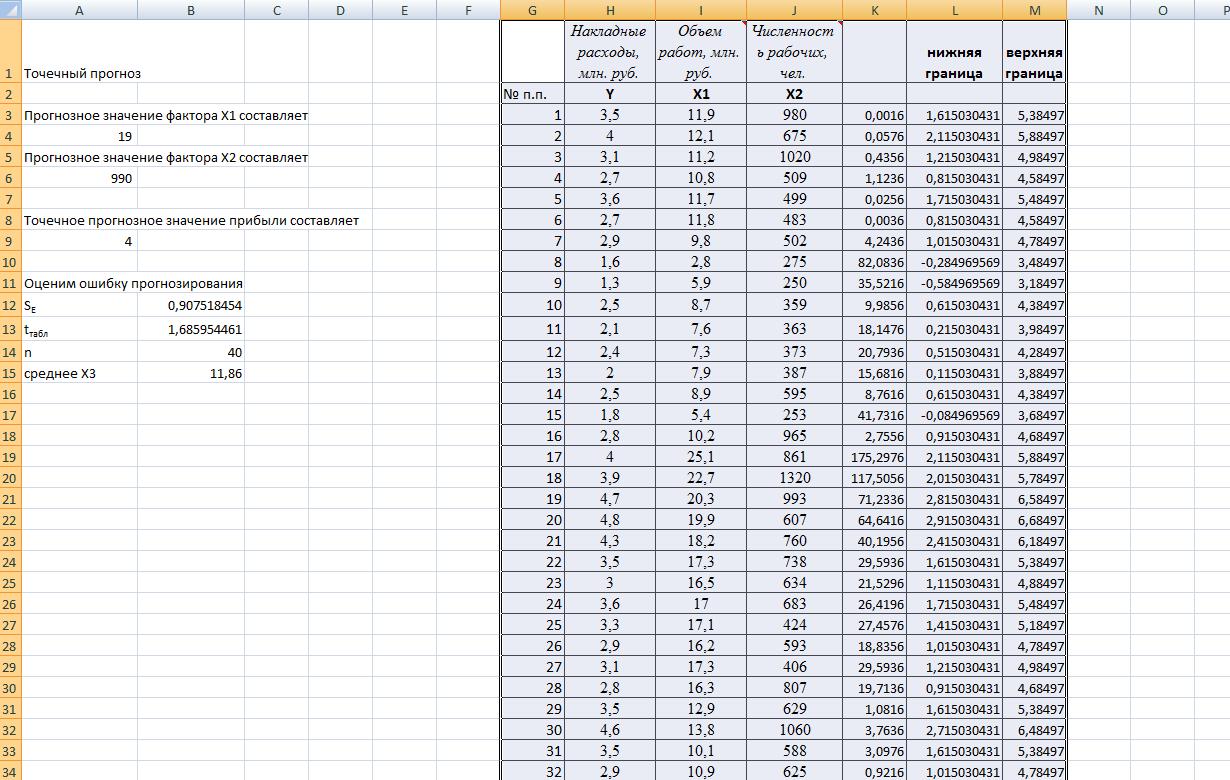 Практикум по эконометрике ВЗФЭИ контрольная и лабораторная вариант Расчетный файл в excel контрольной по эконометрике ВЗФЭИ 18 вариант Расчетный файл в excel для ВЗФЭИ лабораторной из Практикума 2011 18 й вариант