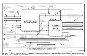 приложения к контрольной работе по моделированию бизнес-процессов с приложениями ВЗФЭИ